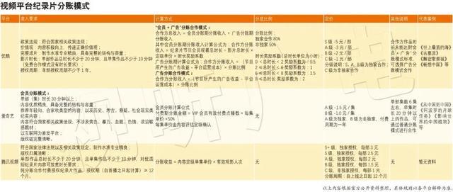 详解腾爱优视频平台纪录片分账体系(附图表)