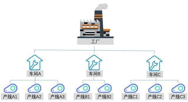 MES系统及制造流程分析