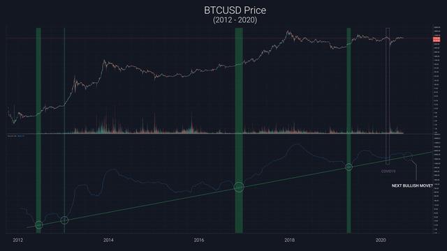 """新比特币价格模型显示:一个月内将迎来""""指数级""""牛市"""