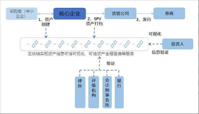 一文纵览区块链在供应链金融应用优势与四类常见模式 | 火星号精选