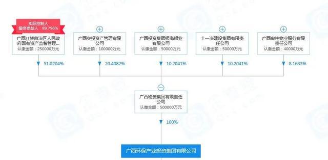 省级环保集团出马!6大联合体入围26.32亿南宁武鸣区水环境整治项目