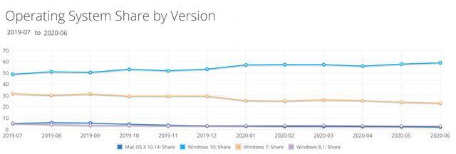 Google Chrome浏览器现在占据了超过70%的桌面浏览器市场