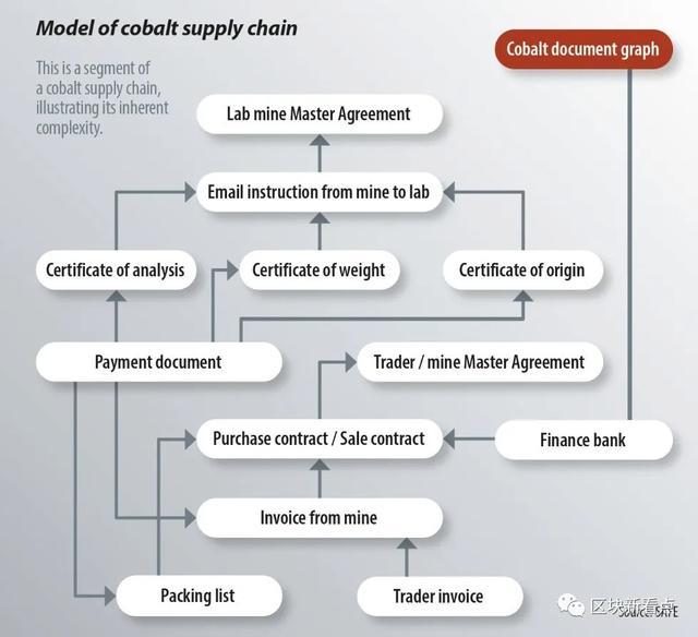 如何将区块链技术应用到电池供应链