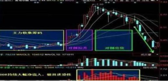 """一只股票有持续大单流入,股价却一直处于低位,问题出在哪里?难道是主力资金的""""小套路""""?"""