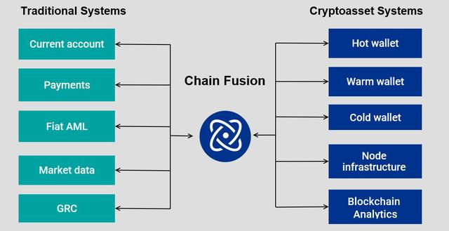 毕马威推出数字资产管理平台Chain Fusion