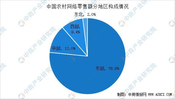 2020年中国农村电商市场现状及发展趋势预测分析