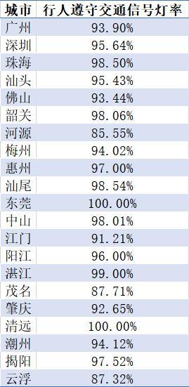 6月广东哪个城市头盔佩戴率最高?一组数据告诉你!