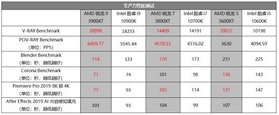 频率更高,体质更好!第三代AMD锐龙实力升级,AMD锐龙3000XT系列首发评测