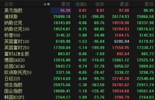 新增病例创新高 欧美股市又跌了!电动车热度不减 蔚来比特斯拉还火 股价6天翻倍