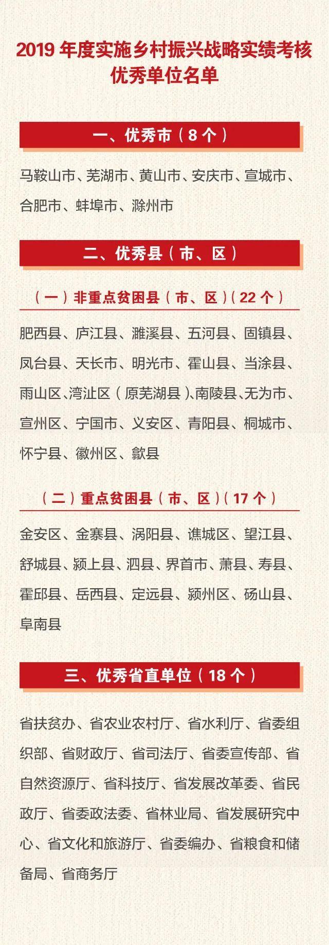 产业兴盛,村容整洁!蚌埠获全省通报表彰!