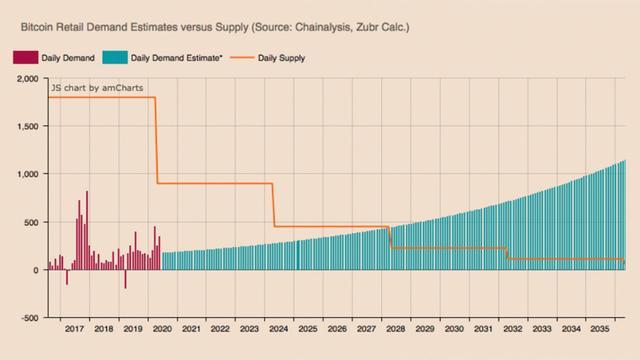未来8年,比特币需求将发生巨变