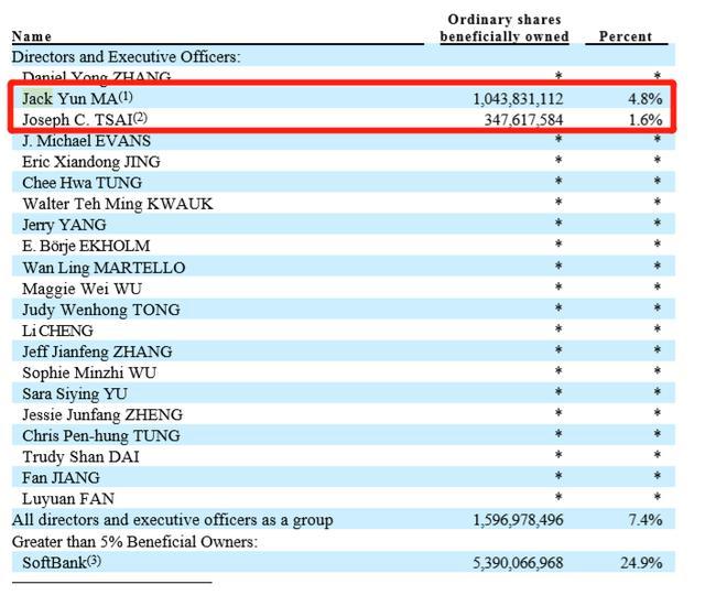 马云又减持了!刚卖430亿阿里巴巴,旗下基金又减持2300亿市值大牛股,套现35亿港元