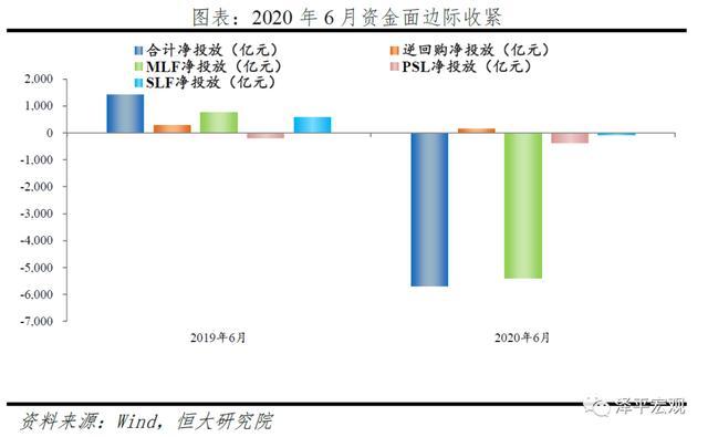 货币政策从超宽松到结构性宽松——6月金融数据点评