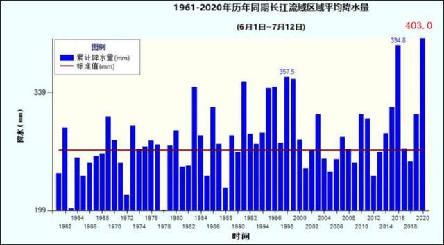 中央气象台:6月以来长江流域平均降雨量近60年来同期最多