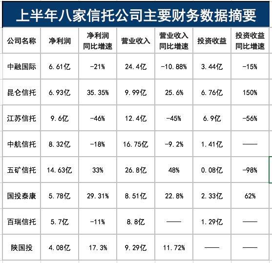 最牛狂赚近15亿!8家信托公司中期盈利曝光,两家猛增超30%