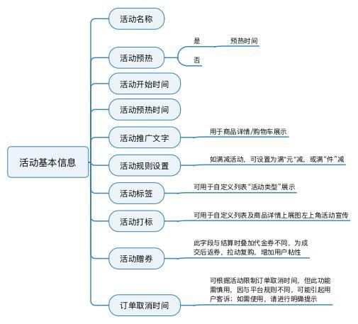 规划电商营销系统全流程,七个模块就搞定