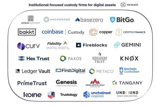 加密货币机构托管成为新风口?一文了解 28 家托管商竞争格局