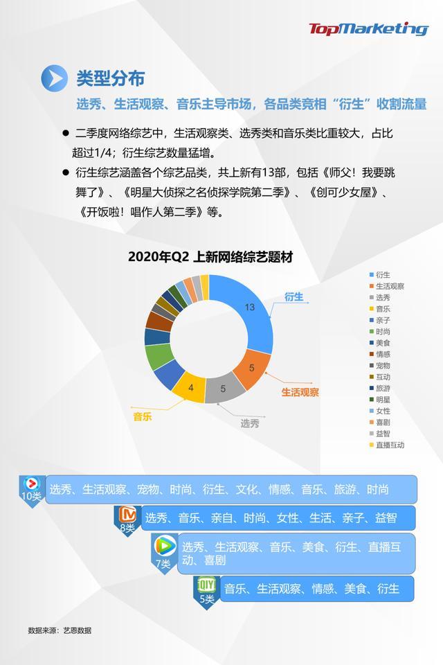 TopMarketing研究院:《2020年Q2视频平台综艺观察报告》