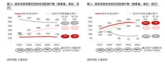 互联网零售行业季度数据包:拼多多月活跃用户数达4.71亿人(可下载)