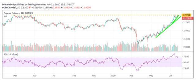 两大风险资产正接近崩溃点 市场情绪将逆转