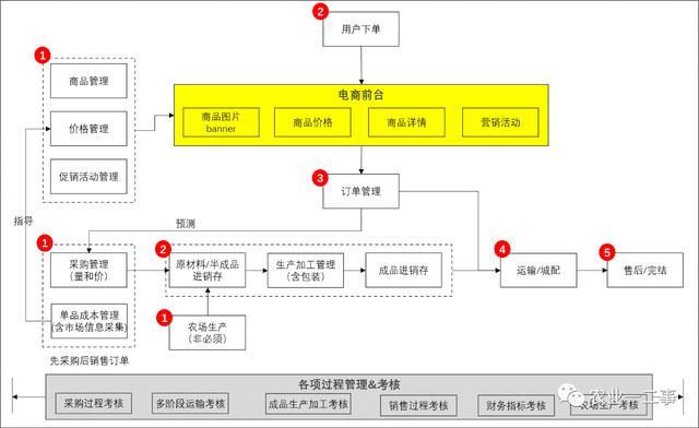 从应用架构看生鲜电商信息化建设
