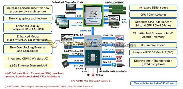 架构大更新的英特尔Rocket Lake处理器可将频率提升至5.0GHz