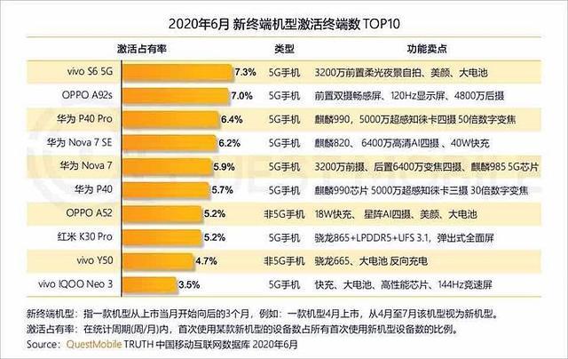 vivo稳居Q2中国智能手机市场第二 环比增长23%