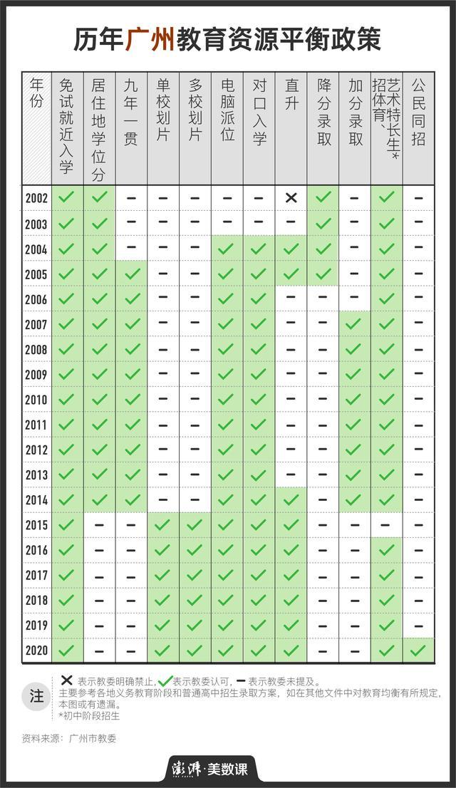 回看近20年教育均衡化政策,除了多校划片,还能怎么做?