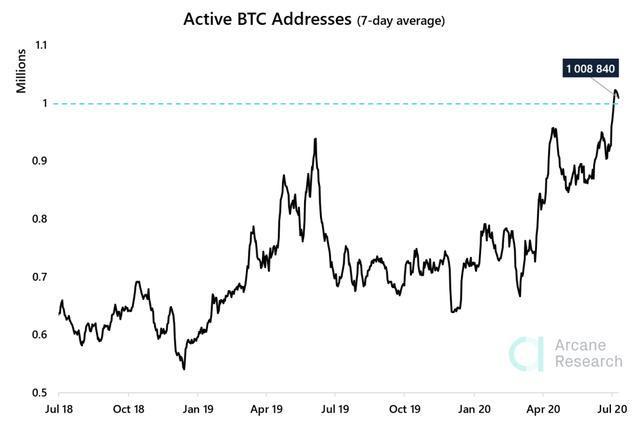 比特币活跃地址数量达到两年来的最高水平,说明什么?