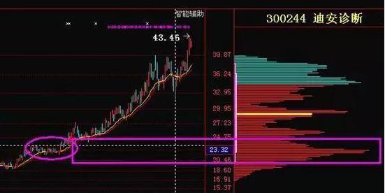 """股票一卖就涨,为什么散户总拿不住牛股?牢记一招""""筹码集中度达12%"""",股票即将暴涨起飞的最强信号"""