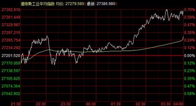美股:三大指数全线涨,苹果股票7连涨猛拉,其市值2万亿美元近在咫尺