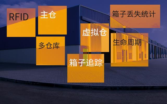 RFID围板箱、包装箱仓储管理与追踪解决方案