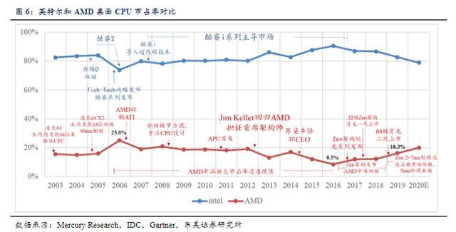 刚刚!AMD财报揭露5年辛酸,除了股价超越intel啥了?