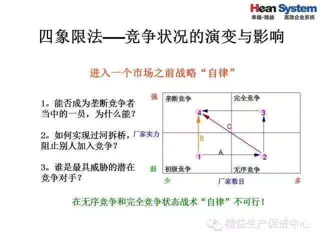 「精益学堂」精益老师常用方法和工具(五)