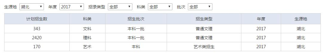 武汉工程大学2020招生计划及近三年计划比较