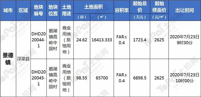 """江西7月土拍预告发布:近6495亩!137宗地块""""待嫁"""""""