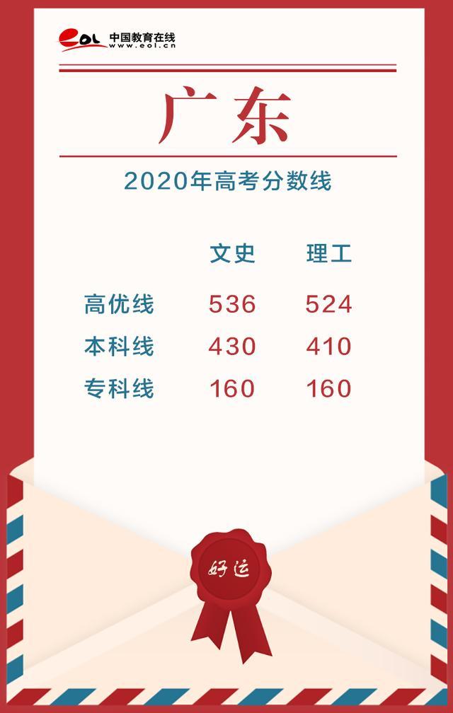 最新最全!15省市2020高考分数线已公布