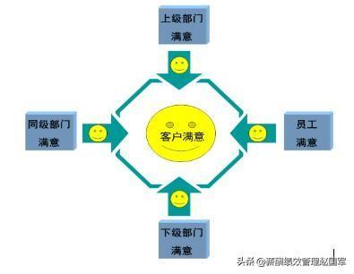 卓越绩效管理体系——TP绩效管理体系