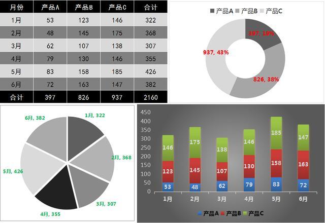 财务Excel可视化图表合集,58套Excel数据分析图表模板,一键套用