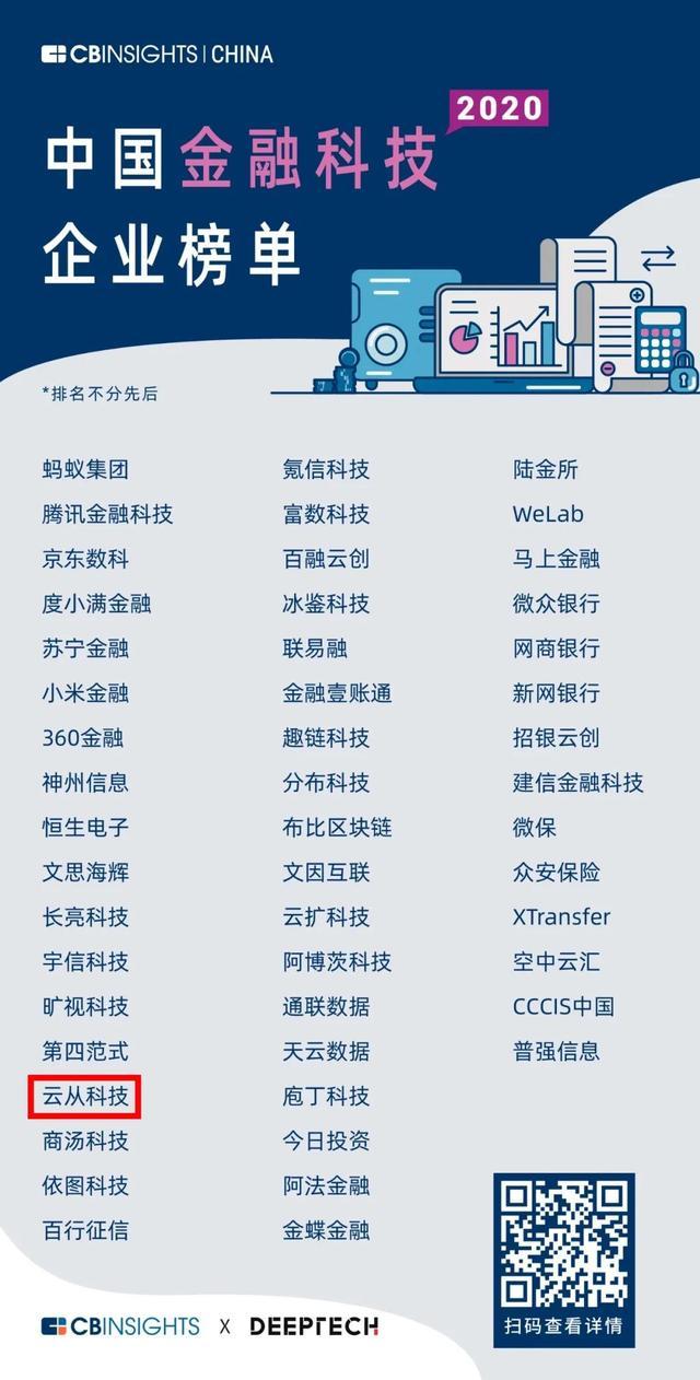 新鼎资本已投企业云从科技再次入围CB Insights榜单