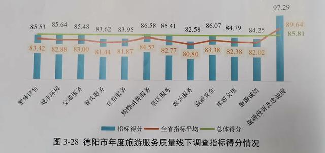 德阳位列前三!四川发布2019年旅游服务质量调查报告