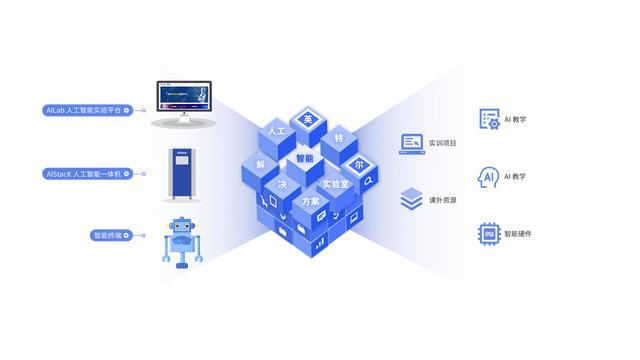 育智芯|英特尔人工智能实验室解决方案全方位培养人工智能人才