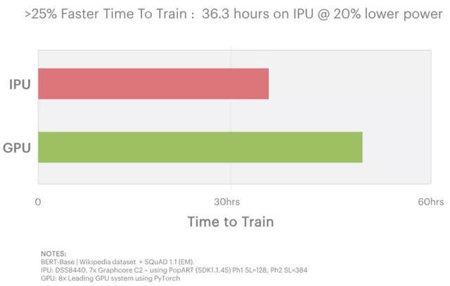 Graphcore发布7纳米IPU二代:594亿晶体管,能否挑战英伟达?