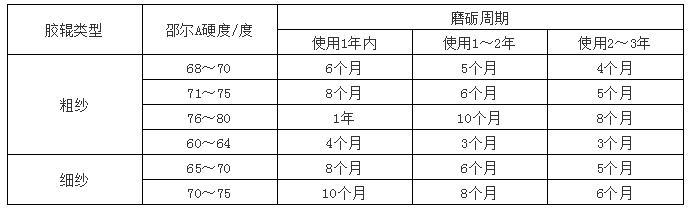 湖南长沙供应纺织皮辊轴承润滑脂/高温纺织皮辊... - 中国供应商