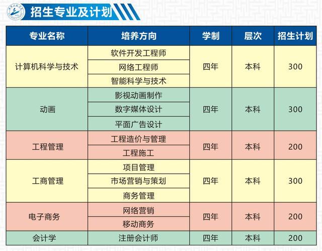 2019年武汉工程大学全日制自考本科助学班新生费用明细