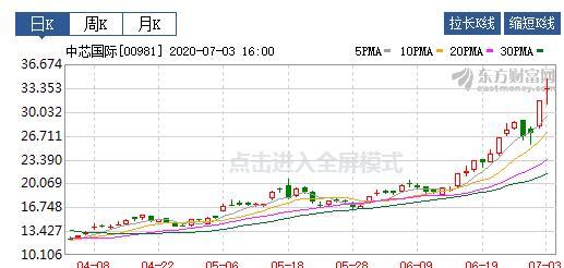 再看立霸股份(603519),一个与中芯国际有关的公司