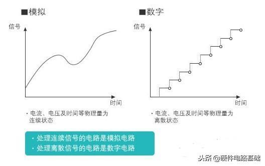 数字电子技术——组合逻辑电路设计