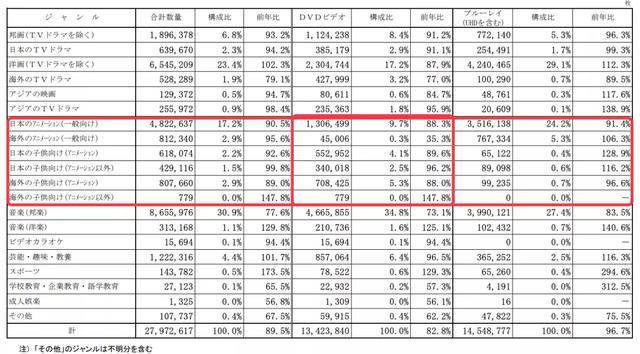 日本动画光盘上半年销量排行:《冰雪奇缘2》第一,畅销还得靠IP