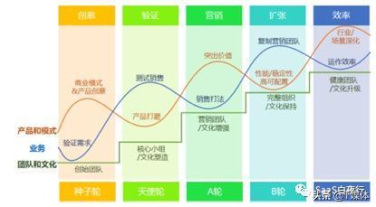 SaaS创业路线图:渠道建设和运营的基本认知篇