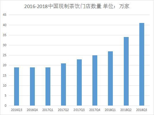 2019年奶茶行业解剖数据大全
